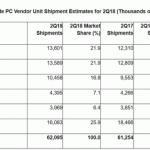 Компьютеры стали покупать чаще впервые за 6 лет